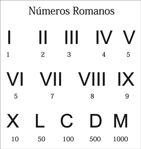 tabela de numeros romanos